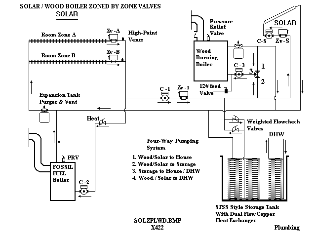 Solar or Wood Buring Boiler Diagram